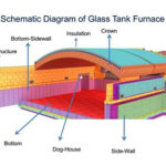 Why refractory used in glass melting furnace?