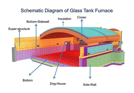 glass furnace construction